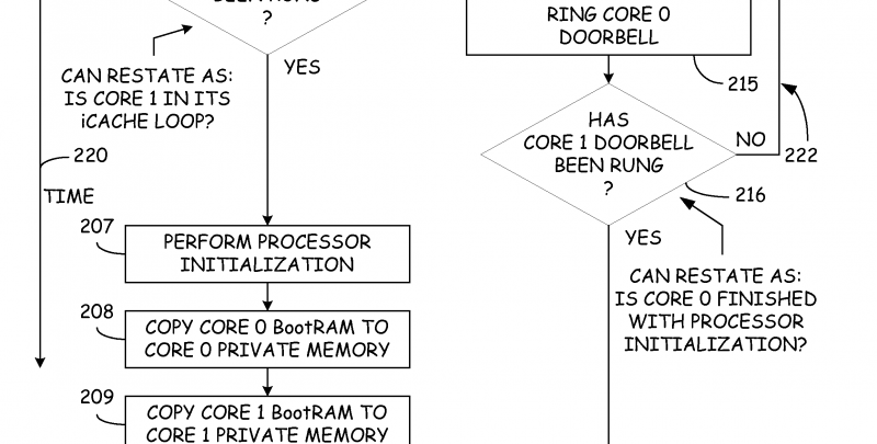 Independent Operating Systems Explained