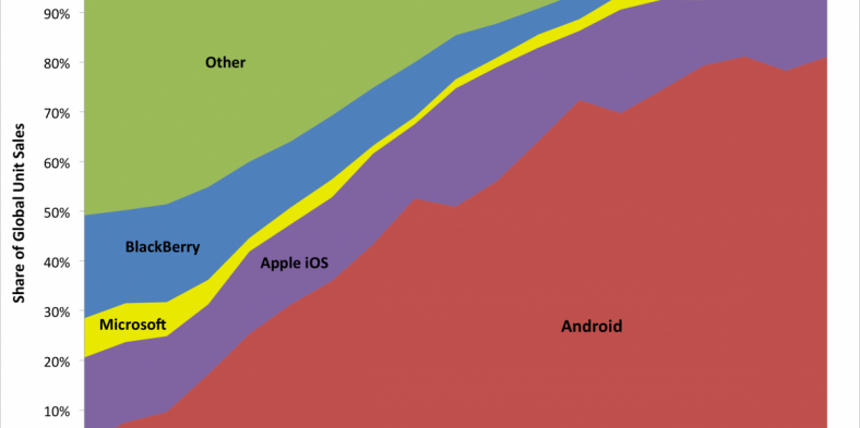 Google's Android Phones Challenge Apple iPhone For Smartphone Market Share