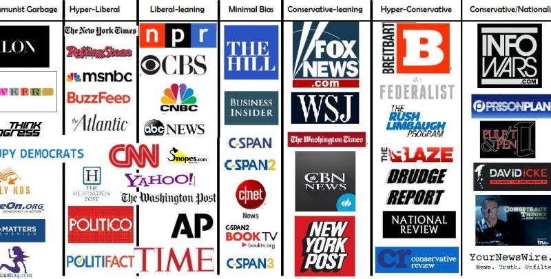 liberal media bias news media bias my live updates